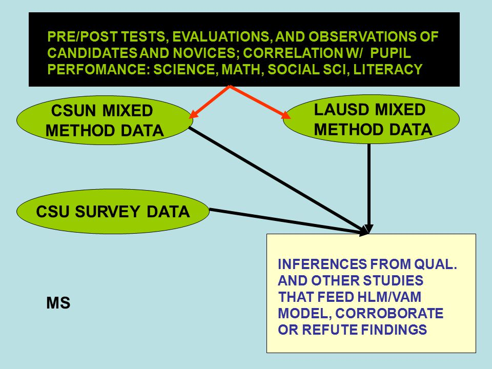 CSUN MIXED METHOD DATA LAUSD MIXED METHOD DATA CSU SURVEY DATA INFERENCES FROM QUAL.