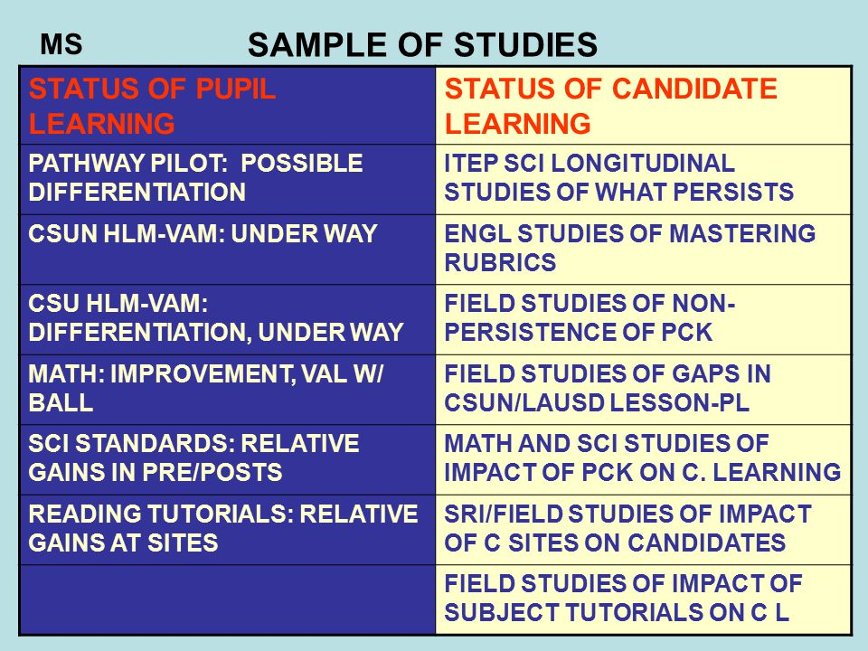STATUS OF PUPIL LEARNING STATUS OF CANDIDATE LEARNING PATHWAY PILOT: POSSIBLE DIFFERENTIATION ITEP SCI LONGITUDINAL STUDIES OF WHAT PERSISTS CSUN HLM-VAM: UNDER WAYENGL STUDIES OF MASTERING RUBRICS CSU HLM-VAM: DIFFERENTIATION, UNDER WAY FIELD STUDIES OF NON- PERSISTENCE OF PCK MATH: IMPROVEMENT, VAL W/ BALL FIELD STUDIES OF GAPS IN CSUN/LAUSD LESSON-PL SCI STANDARDS: RELATIVE GAINS IN PRE/POSTS MATH AND SCI STUDIES OF IMPACT OF PCK ON C.