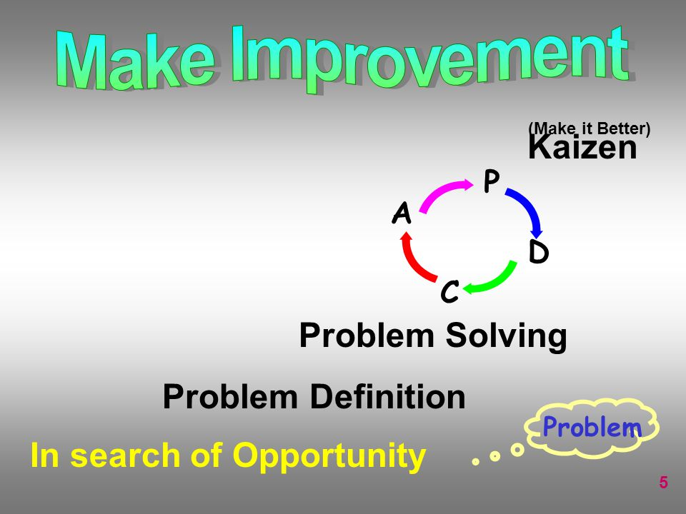 5 In search of Opportunity A C P D Problem Kaizen (Make it Better) Problem Solving Problem Definition
