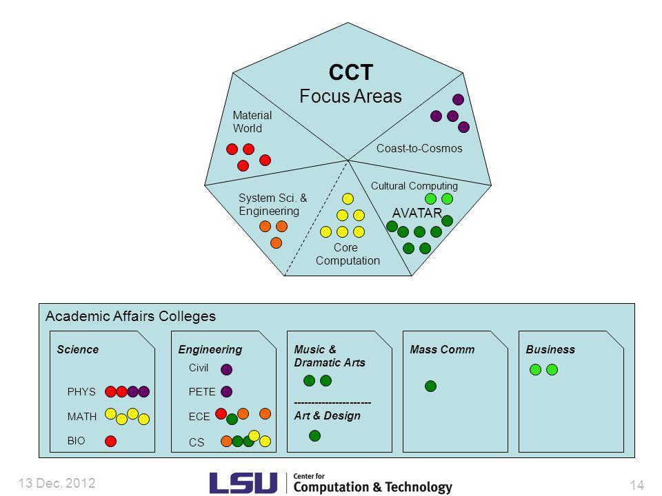 Academic Affairs Colleges 13 Dec.
