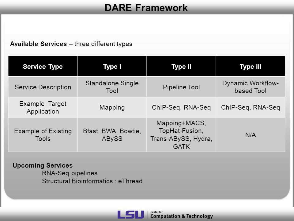 DARE Framework Service TypeType IType IIType III Service Description Standalone Single Tool Pipeline Tool Dynamic Workflow- based Tool Example Target Application MappingChIP-Seq, RNA-Seq Example of Existing Tools Bfast, BWA, Bowtie, ABySS Mapping+MACS, TopHat-Fusion, Trans-ABySS, Hydra, GATK N/A Available Services – three different types Upcoming Services RNA-Seq pipelines Structural Bioinformatics : eThread