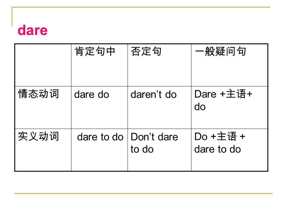 dare 肯定句中否定句一般疑问句 情态动词 dare dodaren't do Dare + 主语 + do 实义动词 dare to doDon't dare to do Do + 主语+ dare to do
