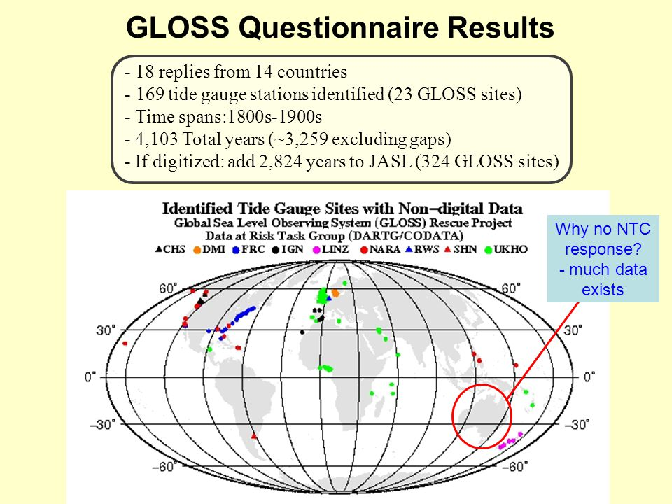 GLOSS Questionnaire Results - 18 replies from 14 countries - 169 tide gauge stations identified (23 GLOSS sites) - Time spans:1800s-1900s - 4,103 Total years (~3,259 excluding gaps) - If digitized: add 2,824 years to JASL (324 GLOSS sites) Why no NTC response.