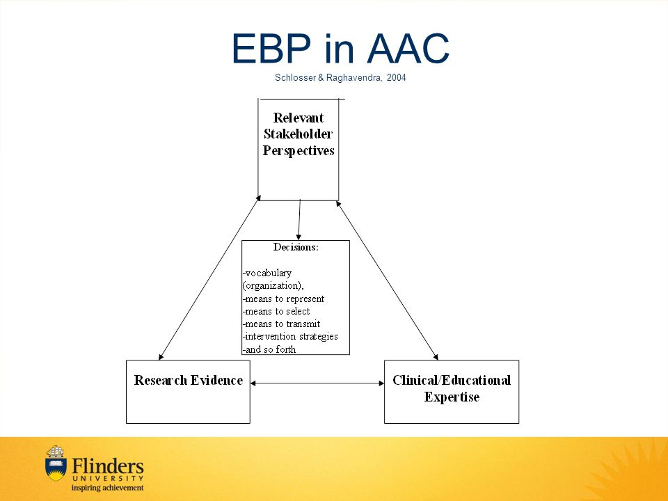 Step 1: Ask an clinically relevant & answerable question Broad or general questions provide background information Systematic review e.g., What are the potential barriers and facilitators to high- technology AAC provision and its ongoing use.
