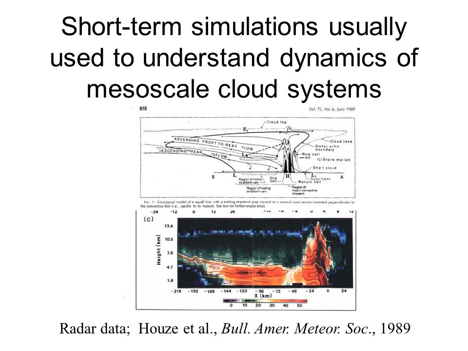 Short-term simulations usually used to understand dynamics of mesoscale cloud systems Radar data; Houze et al., Bull. Amer. Meteor. Soc., 1989