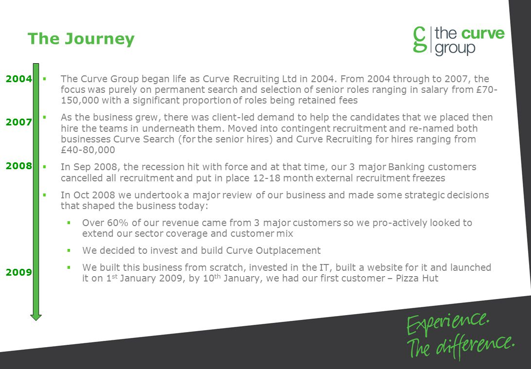 The Journey  The Curve Group began life as Curve Recruiting Ltd in 2004.