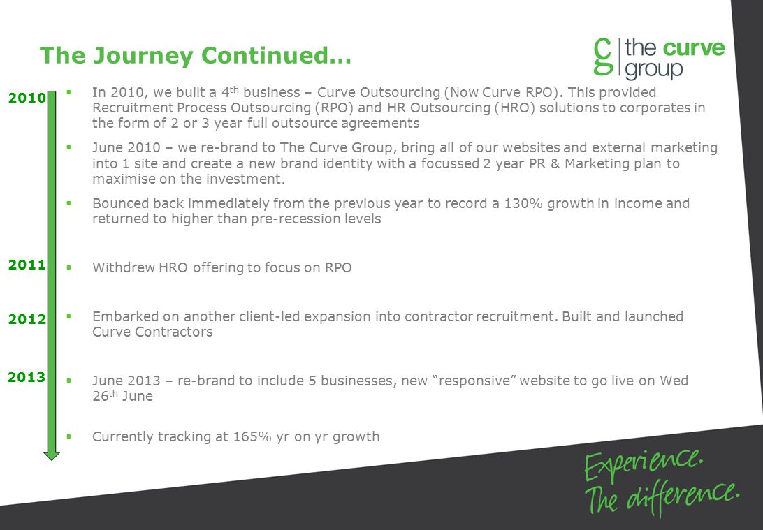 The Journey Continued…  In 2010, we built a 4 th business – Curve Outsourcing (Now Curve RPO).