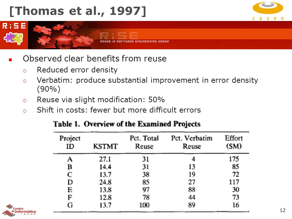 RiSE Group: http://www.cin.ufpe.br/~rise 12 [Thomas et al., 1997] Observed clear benefits from reuse  Reduced error density  Verbatim: produce substantial improvement in error density (90%)  Reuse via slight modification: 50%  Shift in costs: fewer but more difficult errors
