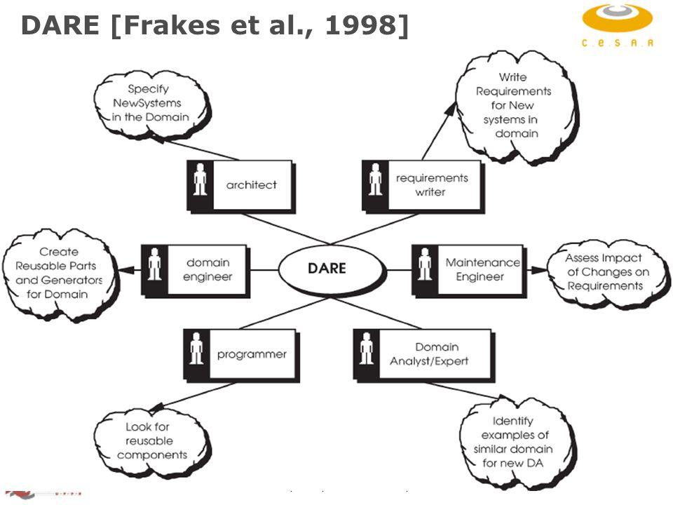 RiSE Group: http://www.cin.ufpe.br/~rise 15 DARE [Frakes et al., 1998]