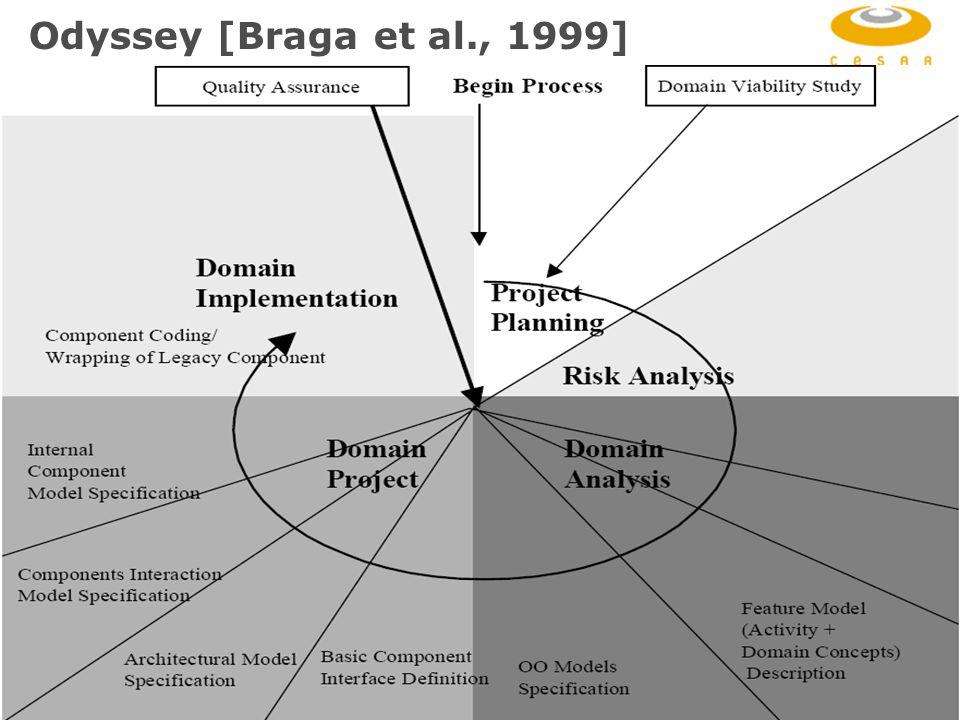 RiSE Group: http://www.cin.ufpe.br/~rise 22 Odyssey [Braga et al., 1999]