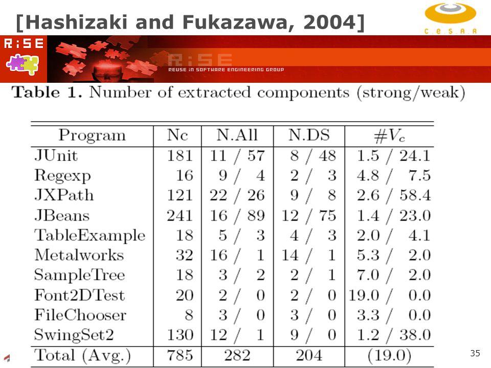 RiSE Group: http://www.cin.ufpe.br/~rise 35 [Hashizaki and Fukazawa, 2004]