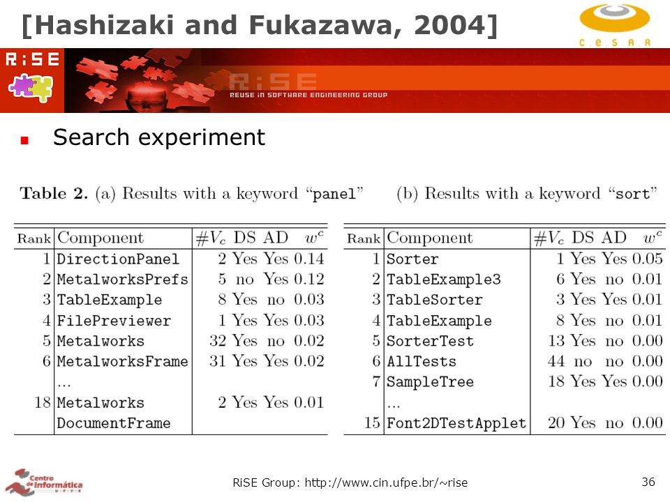 RiSE Group: http://www.cin.ufpe.br/~rise 36 [Hashizaki and Fukazawa, 2004] Search experiment