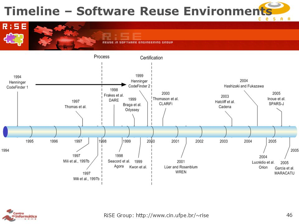 RiSE Group: http://www.cin.ufpe.br/~rise 46 Timeline – Software Reuse Environments