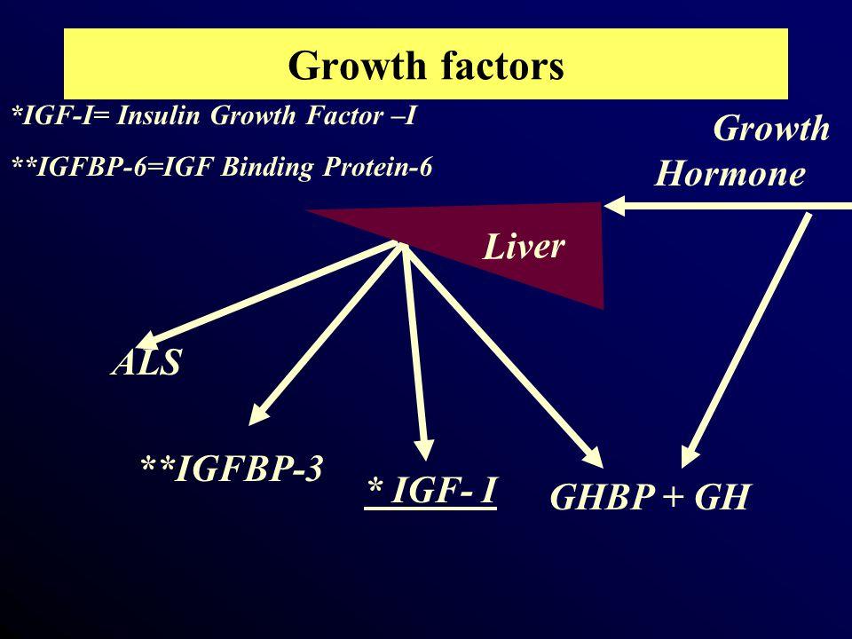 Growth factors Growth Hormone * IGF- I **IGFBP-3 ALS GHBP + GH *IGF-I= Insulin Growth Factor –I **IGFBP-6=IGF Binding Protein-6 Liver