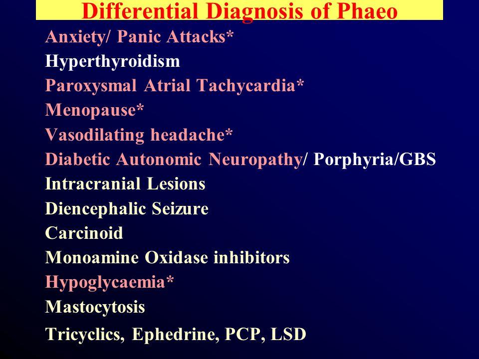 Differential Diagnosis of Phaeo Anxiety/ Panic Attacks* Hyperthyroidism Paroxysmal Atrial Tachycardia* Menopause* Vasodilating headache* Diabetic Autonomic Neuropathy/ Porphyria/GBS Intracranial Lesions Diencephalic Seizure Carcinoid Monoamine Oxidase inhibitors Hypoglycaemia* Mastocytosis Tricyclics, Ephedrine, PCP, LSD