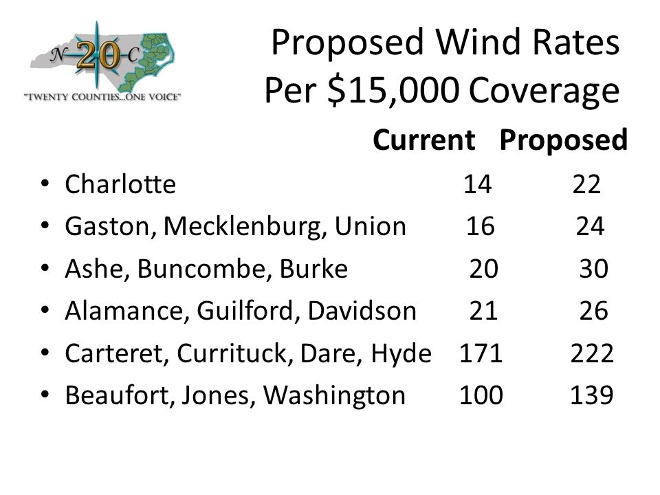 Proposed Wind Rates Per $15,000 Coverage Current Proposed Charlotte 14 22 Gaston, Mecklenburg, Union 16 24 Ashe, Buncombe, Burke 20 30 Alamance, Guilford, Davidson 21 26 Carteret, Currituck, Dare, Hyde 171 222 Beaufort, Jones, Washington 100 139