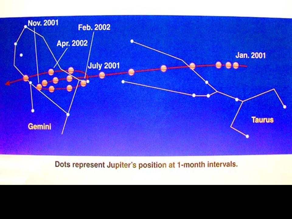 Jupiter in retrograde loop