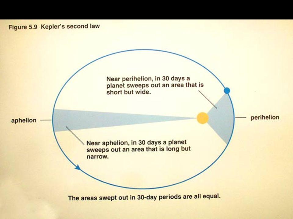Kepler's 2 nd law