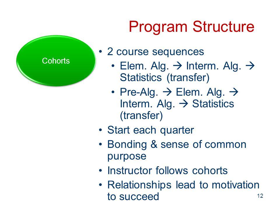 Program Structure 2 course sequences Elem.Alg.  Interm.