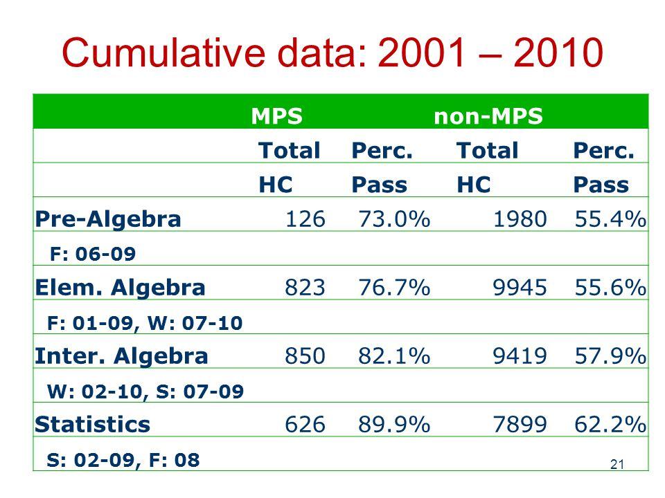 Cumulative data: 2001 – 2010 21 MPSnon-MPS Total Perc.