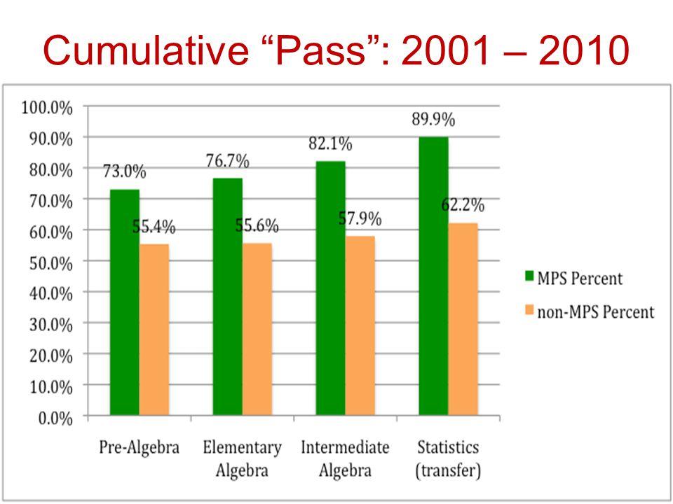 Cumulative Pass : 2001 – 2010 22