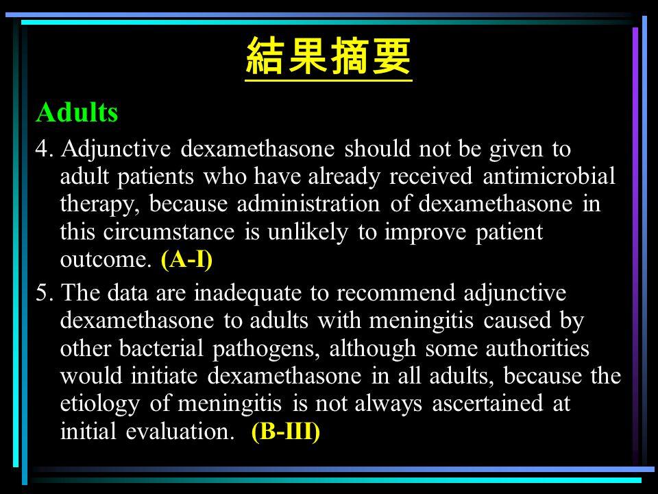 結果摘要 Adults 4. Adjunctive dexamethasone should not be given to adult patients who have already received antimicrobial therapy, because administration