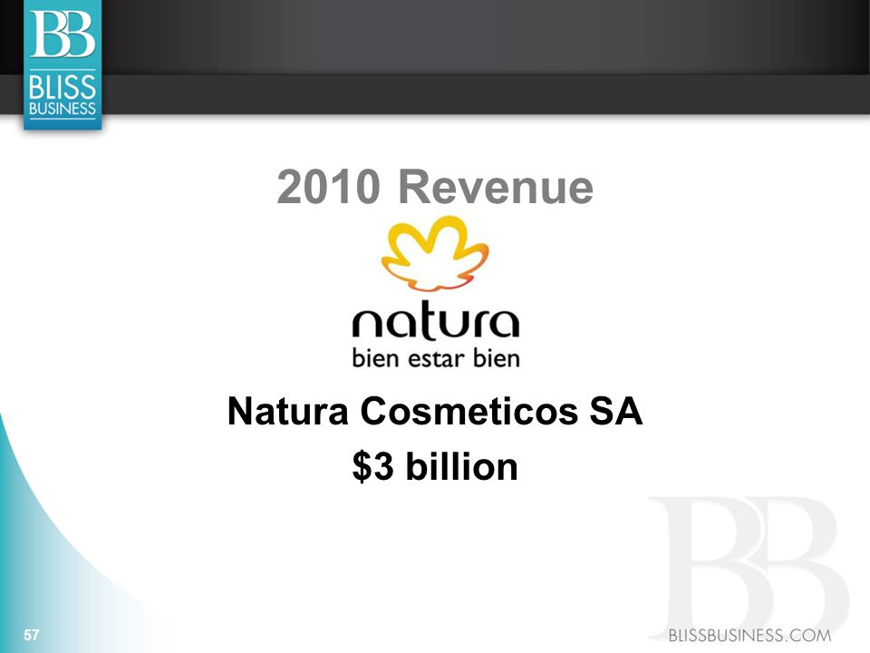 2010 Revenue Natura Cosmeticos SA $3 billion 57