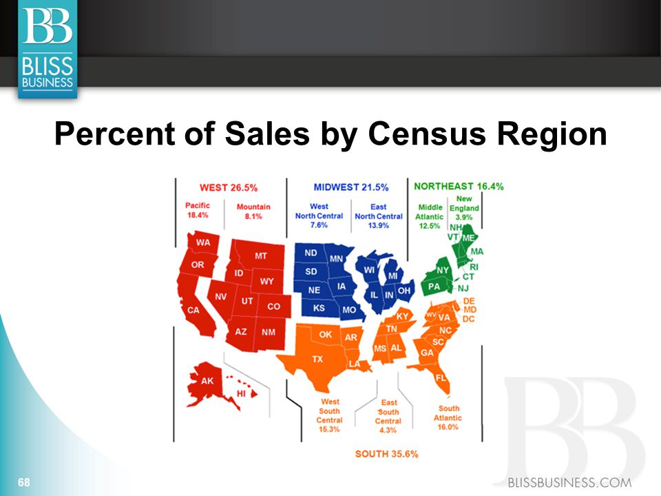 Percent of Sales by Census Region 68