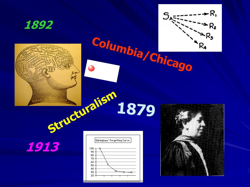 1879 1913 Structuralism Columbia/Chicago 1892