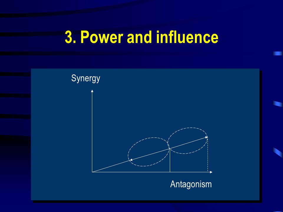 3. Power and influence Synergy Antagonism