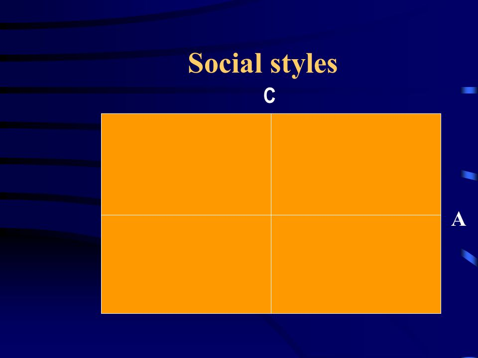 Social styles C A