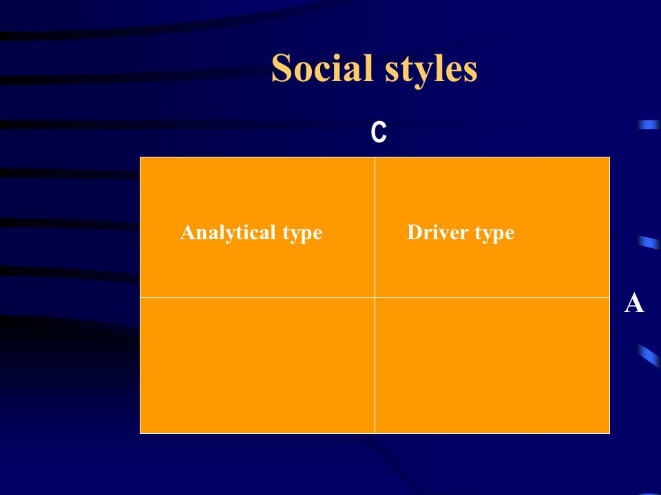Social styles C A Analytical type Driver type