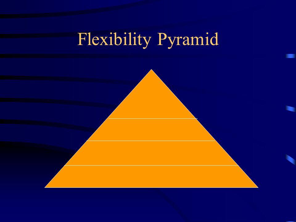 Flexibility Pyramid