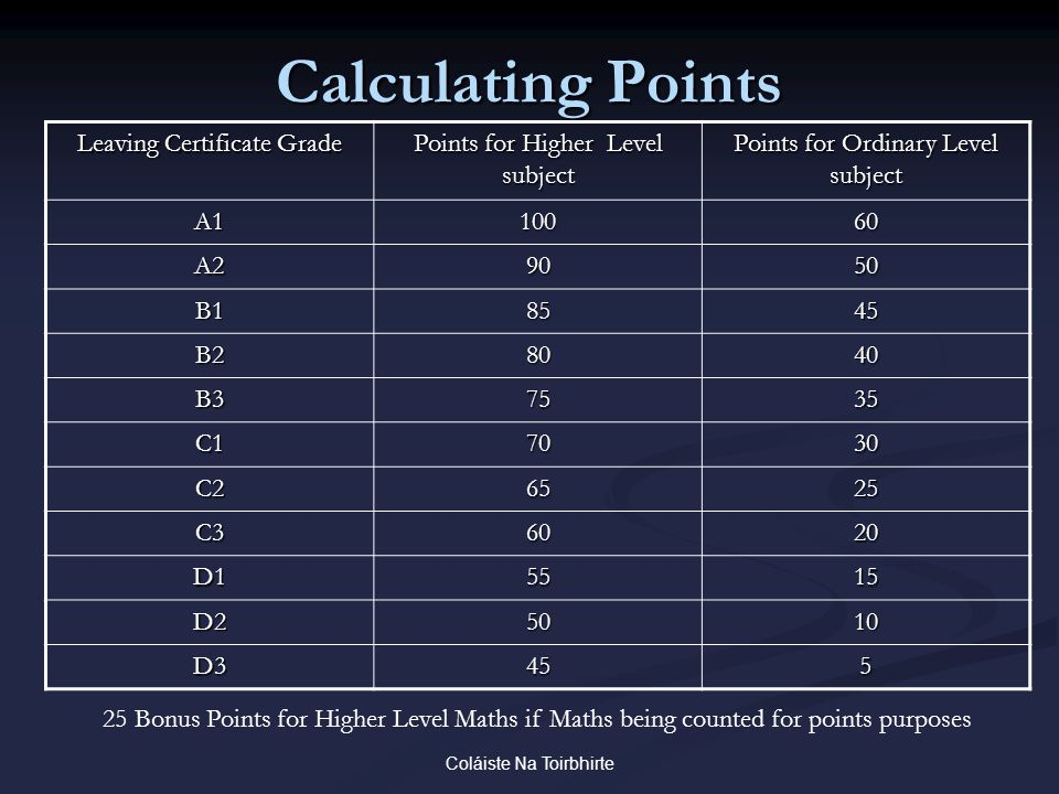 Coláiste Na Toirbhirte Calculating Points Leaving Certificate Grade Points for Higher Level subject Points for Ordinary Level subject A110060 A29050 B18545 B28040 B37535 C17030 C26525 C36020 D15515 D25010 D3455 25 Bonus Points for Higher Level Maths if Maths being counted for points purposes