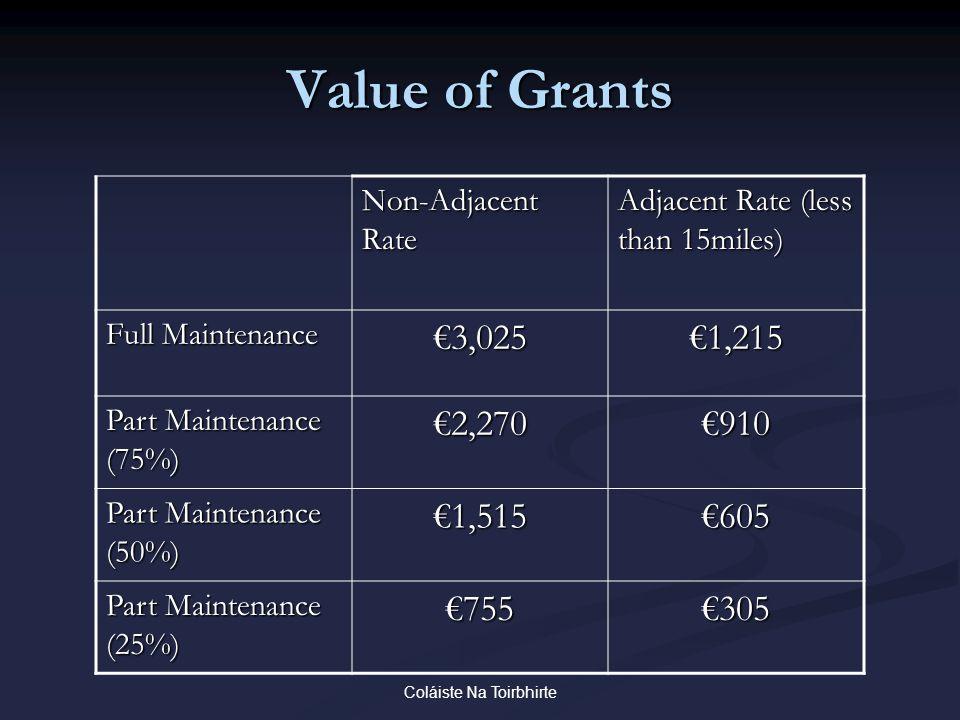 Coláiste Na Toirbhirte Value of Grants Non-Adjacent Rate Adjacent Rate (less than 15miles) Full Maintenance €3,025€1,215 Part Maintenance (75%) €2,270€910 Part Maintenance (50%) €1,515€605 Part Maintenance (25%) €755€305