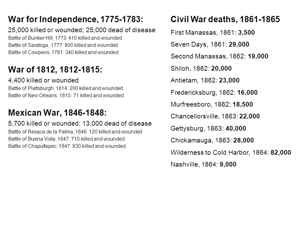 War for Independence, 1775-1783: 25,000 killed or wounded; 25,000 dead of disease Battle of Bunker Hill, 1775: 410 killed and wounded Battle of Saratoga, 1777: 800 killed and wounded Battle of Cowpens, 1781: 340 killed and wounded War of 1812, 1812-1815: 4,400 killed or wounded Battle of Plattsburgh, 1814: 200 killed and wounded Battle of New Orleans, 1815: 71 killed and wounded Mexican War, 1846-1848: 5,700 killed or wounded; 13,000 dead of disease Battle of Resaca de la Palma, 1846: 120 killed and wounded Battle of Buena Vista, 1847: 710 killed and wounded Battle of Chapultepec, 1847: 830 killed and wounded Civil War deaths, 1861-1865 First Manassas, 1861: 3,500 Seven Days, 1861: 29,000 Second Manassas, 1862: 19,000 Shiloh, 1862: 20,000 Antietam, 1862: 23,000 Fredericksburg, 1862: 16,000 Murfreesboro, 1862: 18,500 Chancellorsville, 1863: 22,000 Gettysburg, 1863: 40,000 Chickamauga, 1863: 28,000 Wilderness to Cold Harbor, 1864: 82,000 Nashville, 1864: 9,000