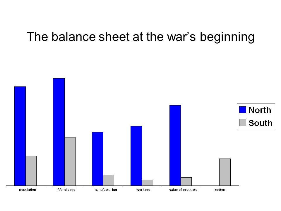 The balance sheet at the war's beginning