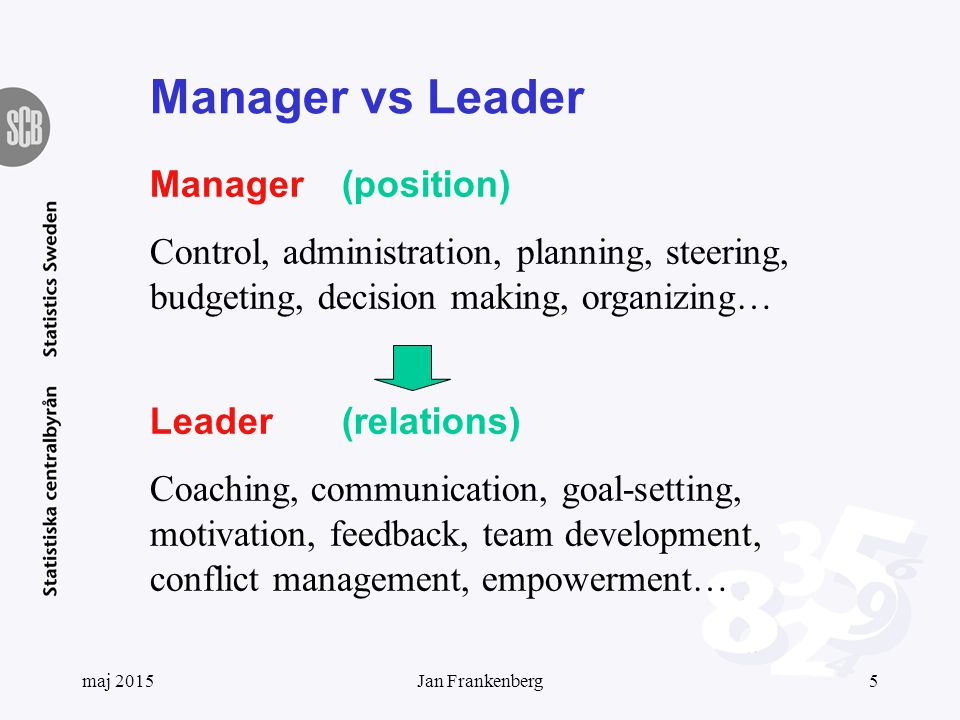 Manager vs Leader Manager(position) Control, administration, planning, steering, budgeting, decision making, organizing… Leader(relations) Coaching, communication, goal-setting, motivation, feedback, team development, conflict management, empowerment… maj 20155Jan Frankenberg