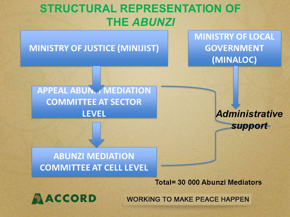 MINISTRY OF JUSTICE (MINIJIST) APPEAL ABUNZI MEDIATION COMMITTEE AT SECTOR LEVEL ABUNZI MEDIATION COMMITTEE AT CELL LEVEL MINISTRY OF LOCAL GOVERNMENT