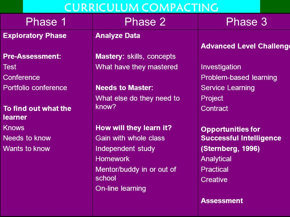 CURRICULUM COMPACTING Phase 1Phase 2Phase 3 Exploratory Phase Pre-Assessment: Test Conference Portfolio conference To find out what the learner Knows Needs to know Wants to know Analyze Data Mastery: skills, concepts What have they mastered Needs to Master: What else do they need to know.
