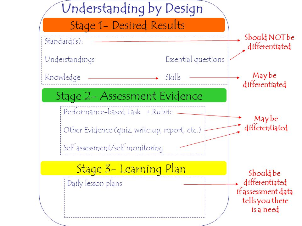 Stage 1- Desired Results Stage 2- Assessment Evidence Stage 3- Learning Plan Standard(s): UnderstandingsEssential questions KnowledgeSkills Performanc