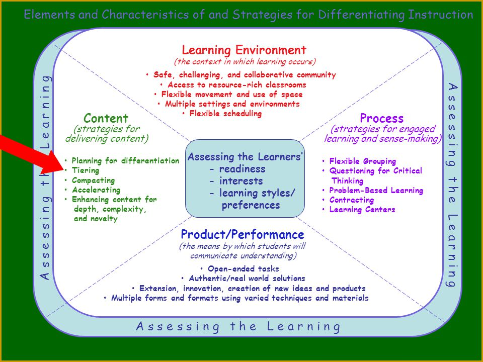 Elements and Characteristics of and Strategies for Differentiating Instruction Assessing the Learner A s s e s s i n g t h e L e a r n i n g Product/P
