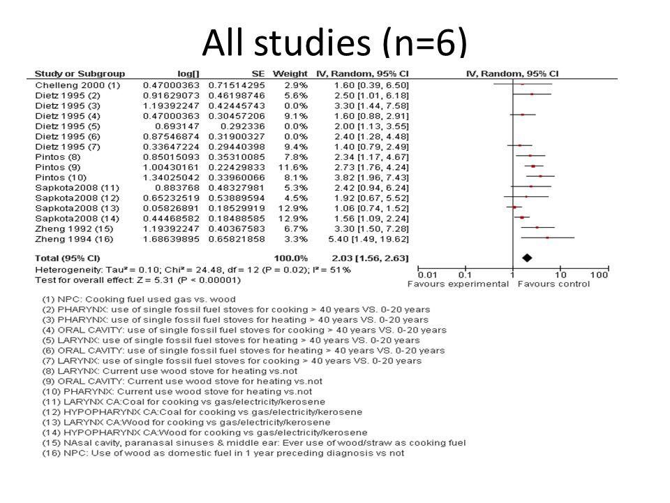 All studies (n=6)