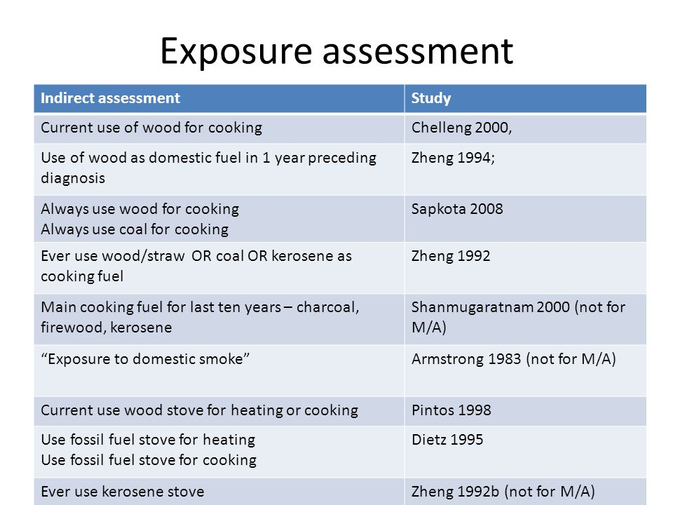 Exposure assessment Indirect assessmentStudy Current use of wood for cookingChelleng 2000, Use of wood as domestic fuel in 1 year preceding diagnosis Zheng 1994; Always use wood for cooking Always use coal for cooking Sapkota 2008 Ever use wood/straw OR coal OR kerosene as cooking fuel Zheng 1992 Main cooking fuel for last ten years – charcoal, firewood, kerosene Shanmugaratnam 2000 (not for M/A) Exposure to domestic smoke Armstrong 1983 (not for M/A) Current use wood stove for heating or cookingPintos 1998 Use fossil fuel stove for heating Use fossil fuel stove for cooking Dietz 1995 Ever use kerosene stoveZheng 1992b (not for M/A)