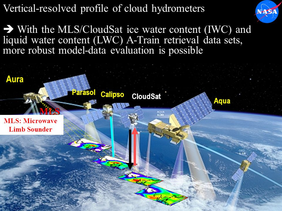 Vertical-resolved profile of cloud hydrometers  With the MLS/CloudSat ice water content (IWC) and liquid water content (LWC) A-Train retrieval data sets, more robust model-data evaluation is possible Aura CloudSat Aqua Parasol Calipso MLS MLS: Microwave Limb Sounder
