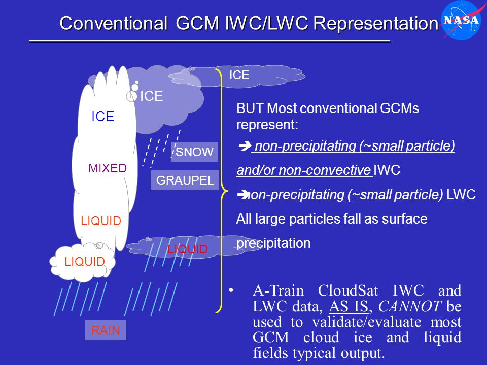 Conventional GCM IWC/LWC Representation ICE LIQUID ICE RAIN SNOW MIXED LIQUID ICE GRAUPEL BUT Most conventional GCMs represent:  non-precipitating (~small particle) and/or non-convective IWC  non-precipitating (~small particle) LWC All large particles fall as surface precipitation A-Train CloudSat IWC and LWC data, AS IS, CANNOT be used to validate/evaluate most GCM cloud ice and liquid fields typical output.