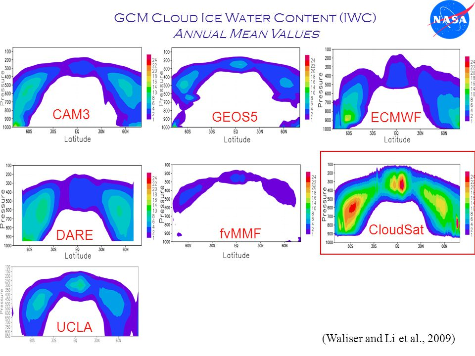 GCM Cloud Ice Water Content (IWC) Annual Mean Values CAM3 GEOS5 ECMWF DARE fvMMF CloudSat UCLA (Waliser and Li et al., 2009)