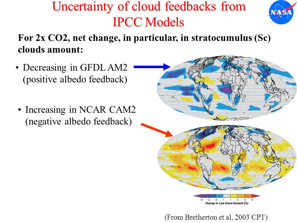Uncertainty of cloud feedbacks from IPCC Models Decreasing in GFDL AM2 (positive albedo feedback) For 2x CO2, net change, in particular, in stratocumulus (Sc) clouds amount: (From Bretherton et al, 2003 CPT) Increasing in NCAR CAM2 (negative albedo feedback)