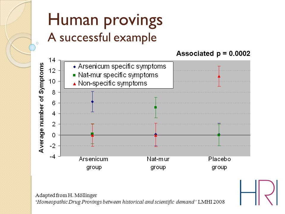 Human provings A successful example Adapted from H. Möllinger 'Homeopathic Drug Provings between historical and scientific demand' LMHI 2008 Associate