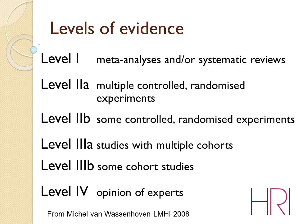 Levels of evidence Level I meta-analyses and/or systematic reviews Level IIa multiple controlled, randomised experiments Level IIb some controlled, randomised experiments Level IIIa studies with multiple cohorts Level IIIb some cohort studies Level IV opinion of experts From Michel van Wassenhoven LMHI 2008